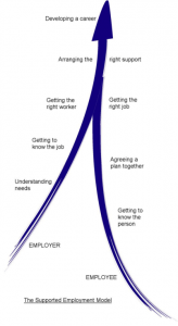 Supported Employment Pathway